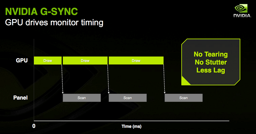 What Is G-Sync Technology ( NVIDIA G-Sync Explained )