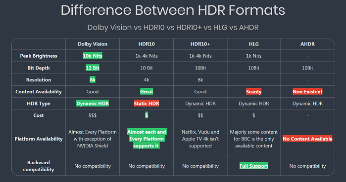 Dolby Vision VS HDR10: Which Is Better? ( Explained )